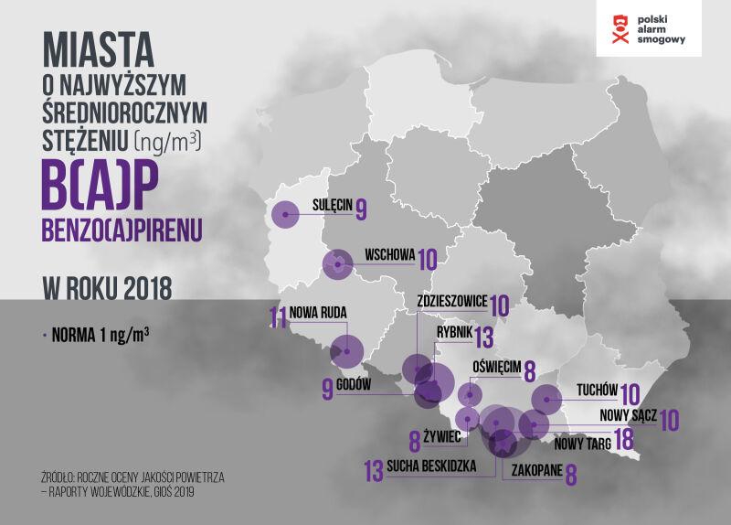 Miasta o najwyższym stężeniu benzo(a)pirenu w 2018 roku (Polski Alarm Smogowy)