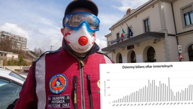 Ponad połowa obecnie zainfekowanych poza Chinami. Sprawdź statystyki